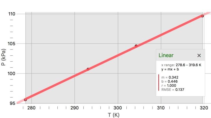 P vs T graph
